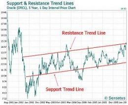 Stock Chart showing Support and Resistance