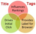Title Tag SEO Best Practices