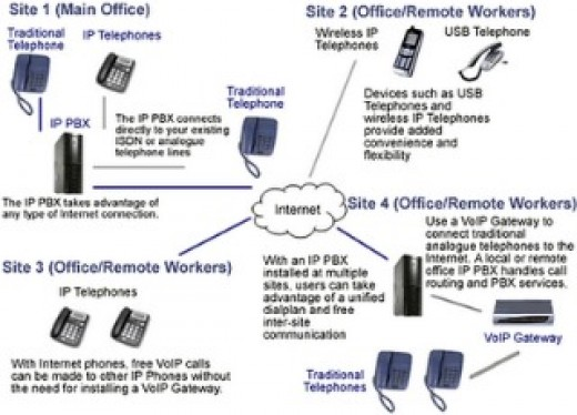 Example PBX Business Phone Solution