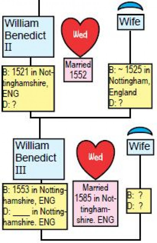William Benedict II chart