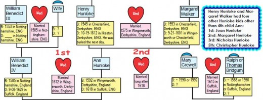 William Benedict III plus in-laws chart