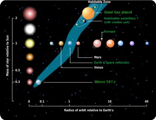 The habitable zone is shown by the blue region on the diagram. The distance of the zone from the star depends on the star's mass, which is shown on the vertical axis of this diagram.