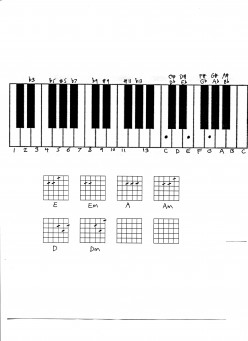 Music theory - guitar, piano and keyboard