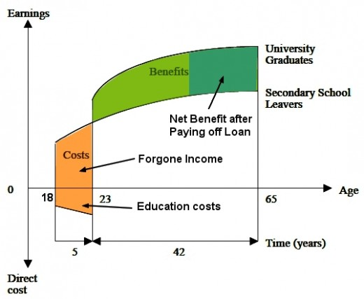 Education Cost Benefit Analysis  Is College And Higher Education