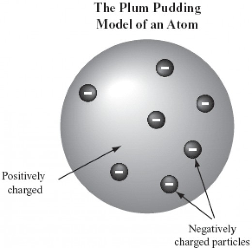 J.J Thomson's 'Plum pudding' model