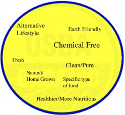 Organic Food Health Benefits Worth the Extra Cost?