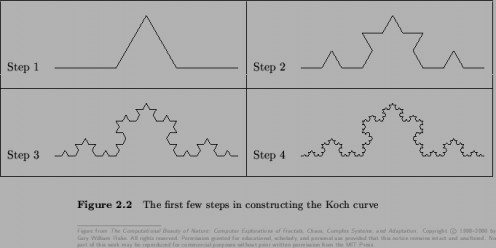 The first few steps of constructing the Koch Curve