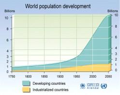 world population development