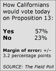 PROPOSITION 13 WOULD STILL PASS TODAY
