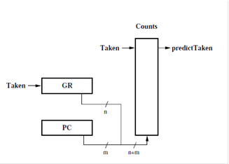 Figure 3: Global branch predictor with indexing [2]