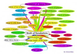 Major Events & Jewish Feasts in Revelation