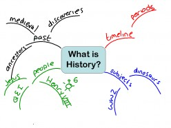 What Is History? Why Is It Important? Why Should You Study It?