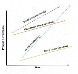 Figure 1.1 – the innovator's dilemma (Christensen, 1997)