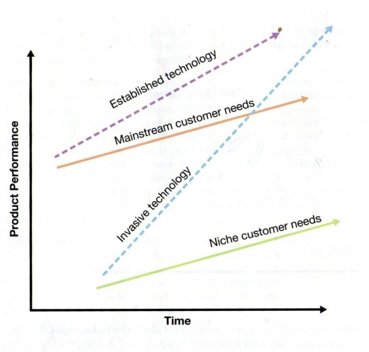 Figure 1.1 – the innovator's dilemma (Christensen, 1997)