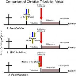 Summary Chart of Revelation's Major Events