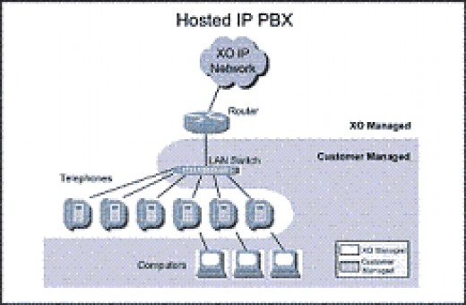 Hosted IP PBX Solutions