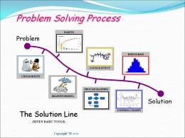 Kaizen Problem Solving Tools