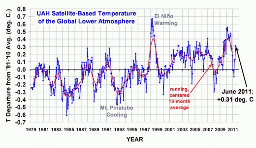 Satellite-measured global temperature anomalies, going back more than 3 decades.