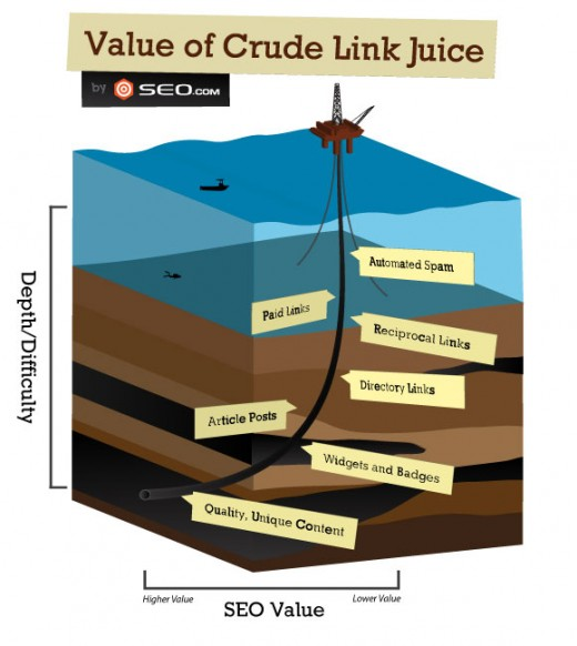 "This clever graphic from SEO.com shows the various types essential link building activities that work toward improving your site's ranking. Press releases are a type of published content that might fall one ""sediment level"" deeper than article posts."