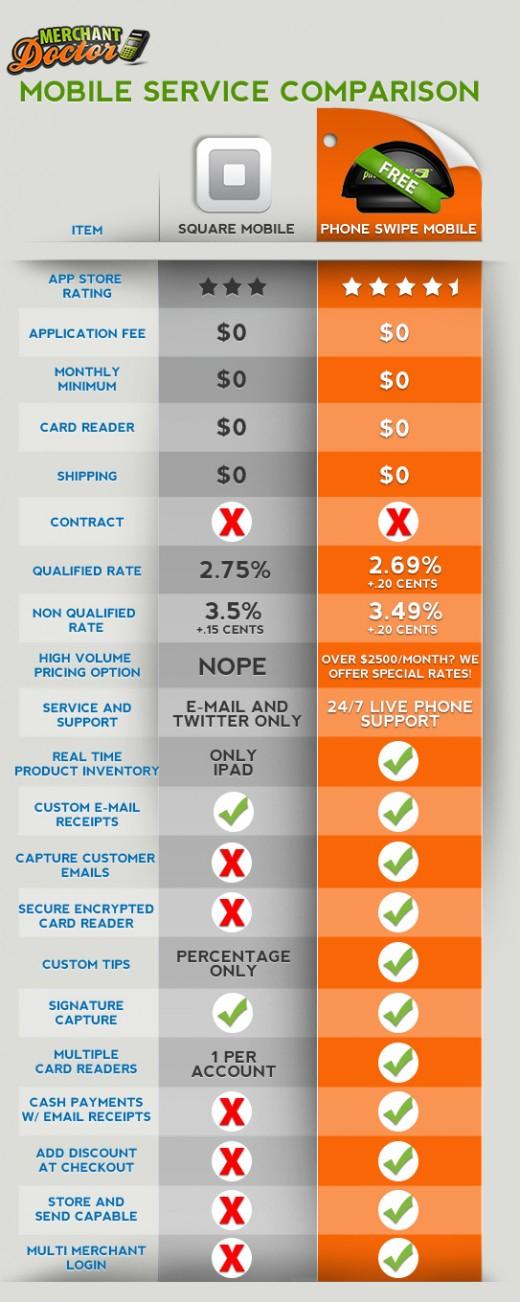 Square vs Phone Swipe