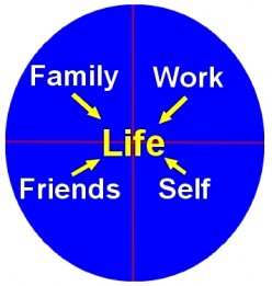 Work life balance - Tips for balancing work, home, family, relationships