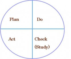 Planning and Reflecting will change your life