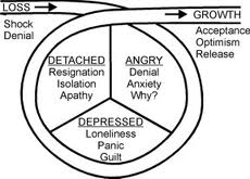 These are the steps of grief in death.