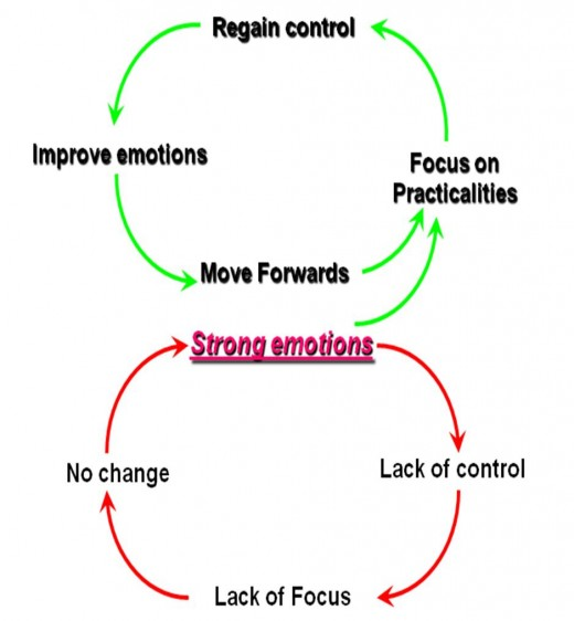 Focus on practicalities to move into the top circle.