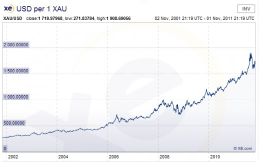 Gold prices over the last 10 years.