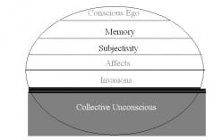 Diagram of Consciousness
