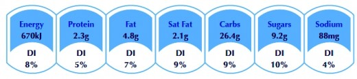 fsanz user guide on percentage labelling of food