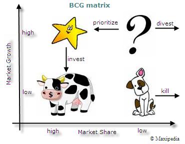 A colourful version of the BCG matrix