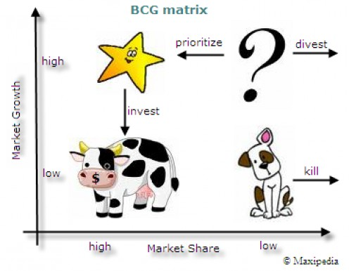 A colourful version of the BCG matrix