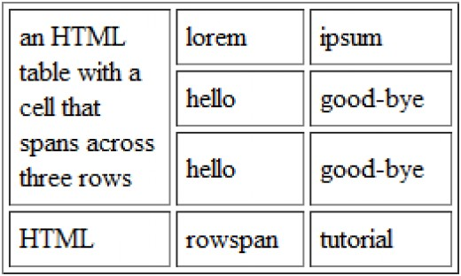 """The rowspan="""" """" attribute allows you to combine cells down multiple rows"""