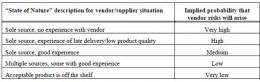 Table 4: Vendor Supplier Risk (Hillson and Hulett, 2004)