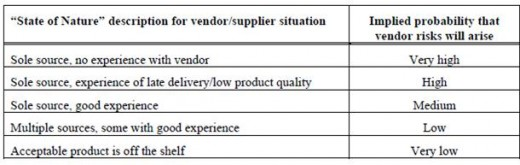 Table 4: Vendor Supplier Risk (Hillson and Hulett, 2004)