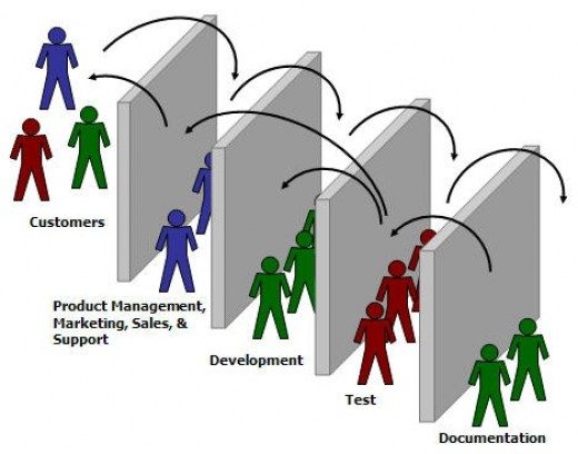 What Is Agility In Software Development Hubpages