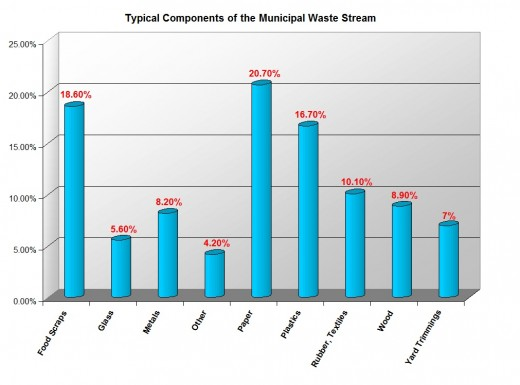 A typical landfill may have significant quantities of recyclable metals and plastics.  Organic biomass also tends to make up more than 50% of a landfill's composition.  Chart created with data from the Green Energy Foundation, 2008.
