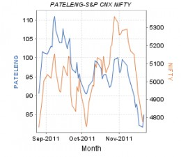 Patel Engineering - Share Price movement in National Stock Exchange as on 22.11.11