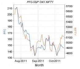 Power Finance Corporation -Share Price movement
