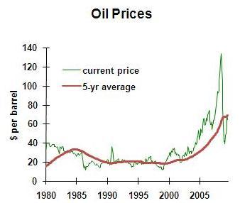 Crude Oil Prices 1980-2010