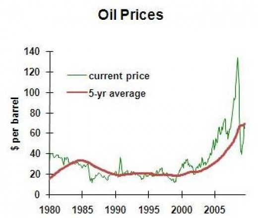 Crude Oil Prices 1980-2010