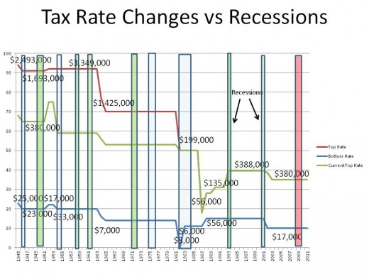REDUCTION IN INCOME TAX RATES - CHART 1