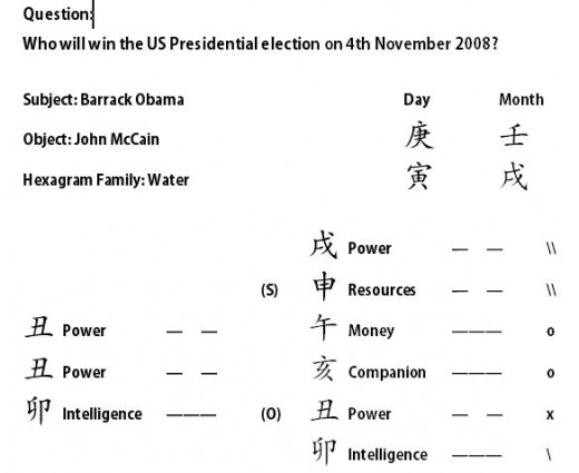 I Ching Prediction on 17th October 2008