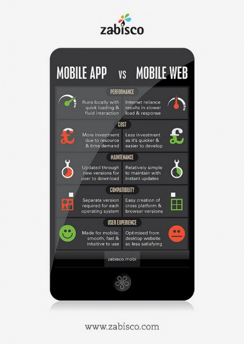 Difference between mobile app and mobile web