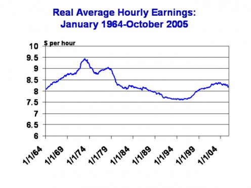 "REAL ""WAGES""  1964 - 2005"