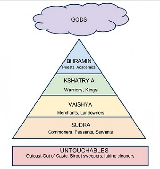 The Traditional Caste System of India