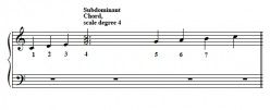 Part-writing Chords:  Subdominant  I