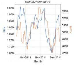 SBI - share price movement
