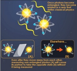 Quantum Entanglement Explained-Long Distance Teleportation and Communication